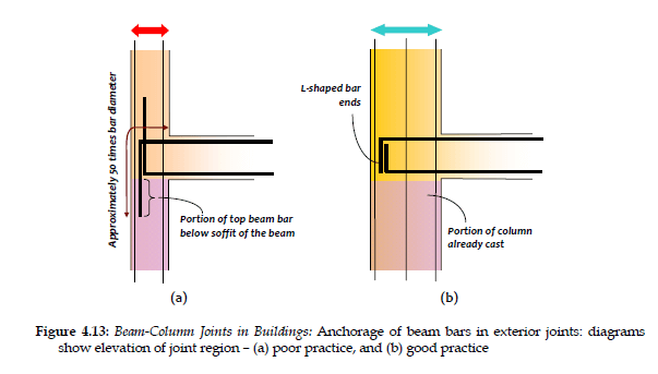 reinforcement in junction of column and beam for earthquake resisting building