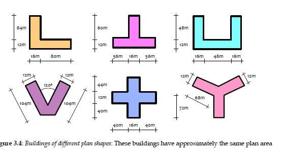 shape of earthquake resisting building