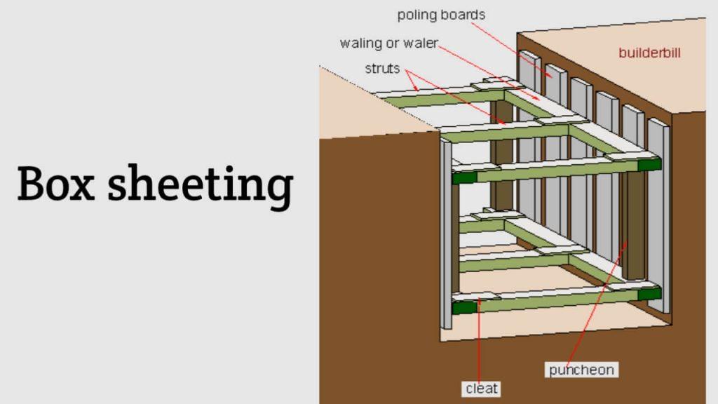 box sheeting method
