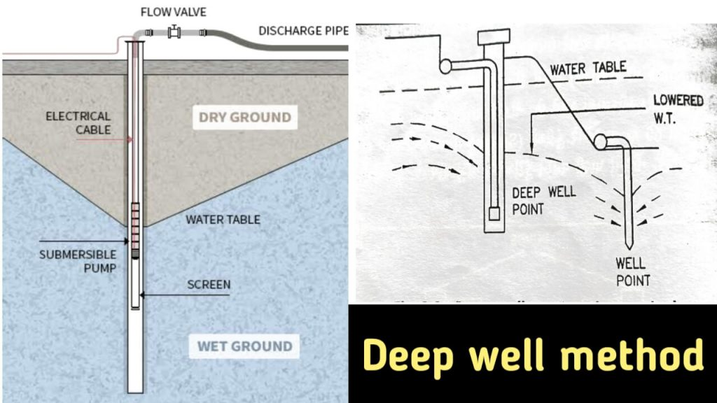 deep well method of dewatering