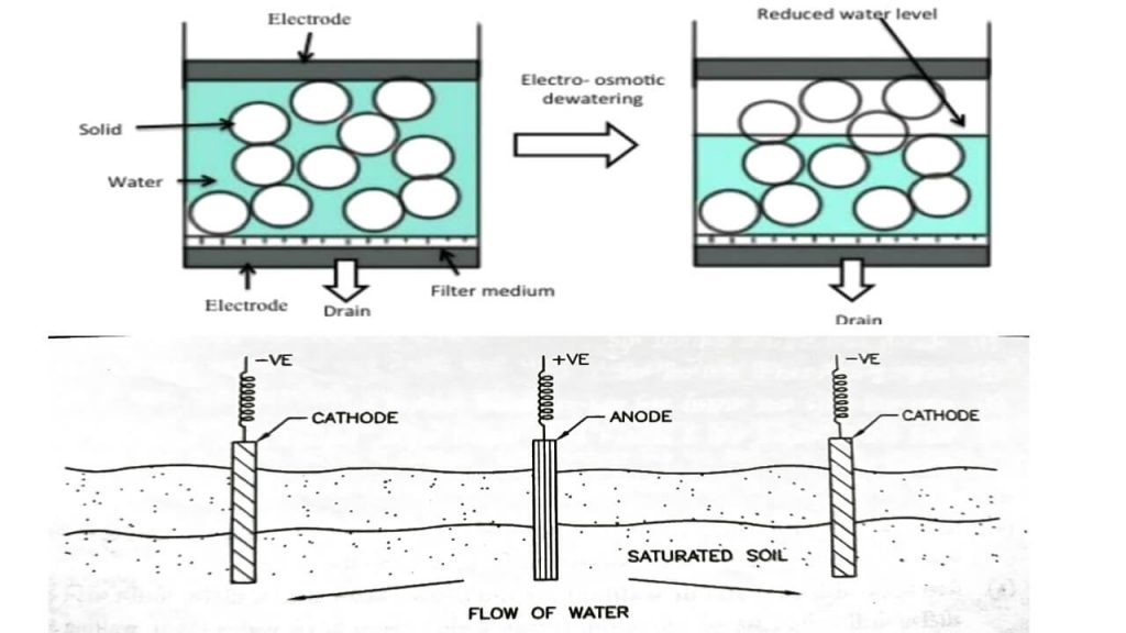 electro-osmosis method of dewatering