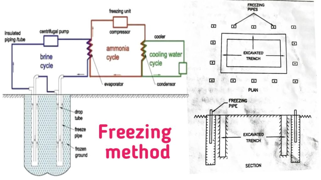freezing method of dewatering