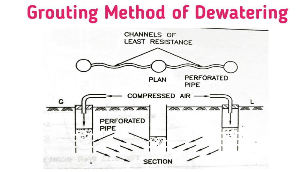 grouting method of dewatering