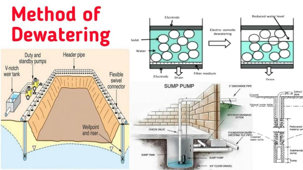 methods of dewatering