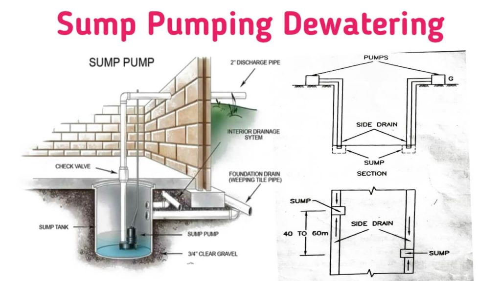 sump pumping method of dewatering
