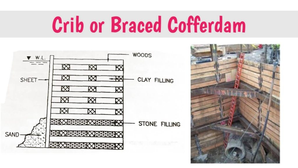 crib or braced cofferdam images