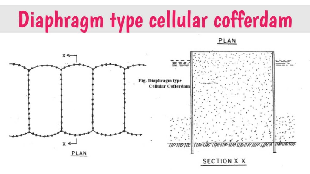 diaphragm type cellular cofferdam image