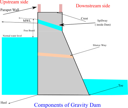 components of dam