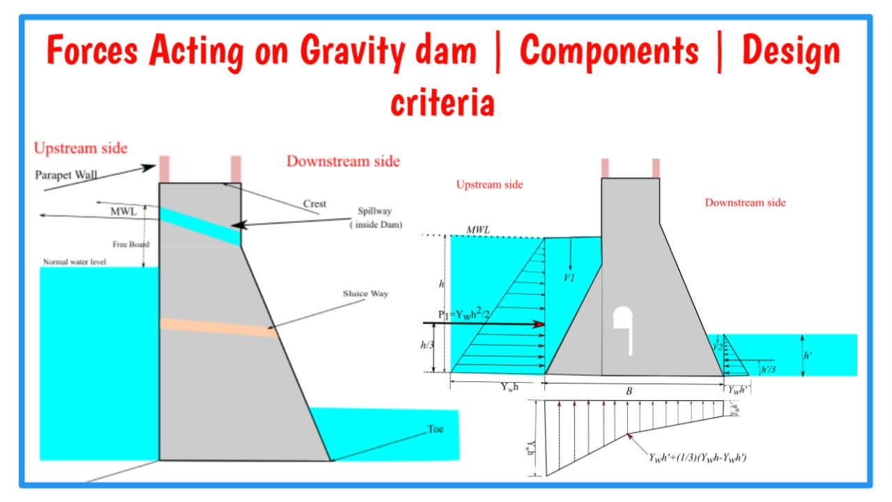 forces acting on gravity dam