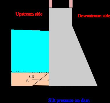 silt pressure on gravity dam