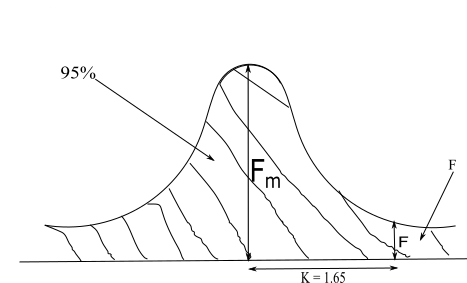 limit state method of design