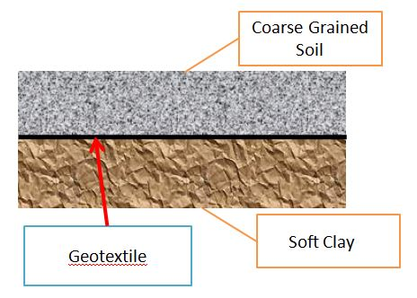 separation function of geosynthetics