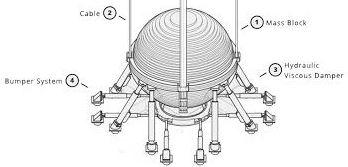 details of tuned mass damper ball
