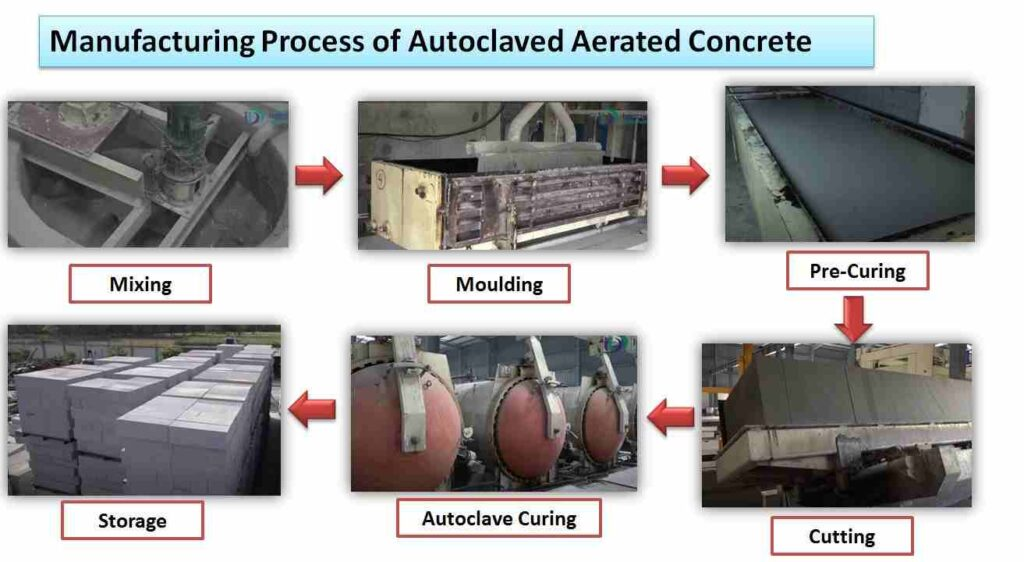 manufacturing process of autoclaved aerated concrete