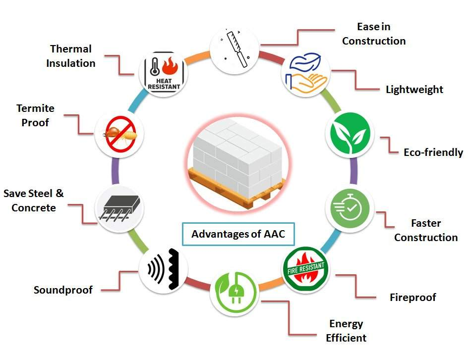 Advantages of Autoclaved aerated concrete